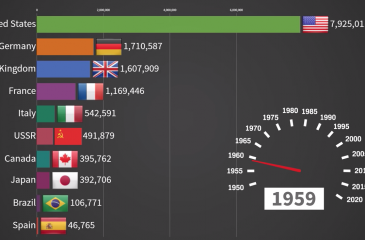 Top 10 Car Producing Countries 1950 – 2019
